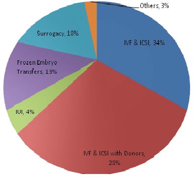 Surrogacy Success Rate in India